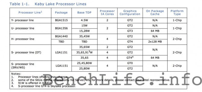 Intel_Kaby_lake_table